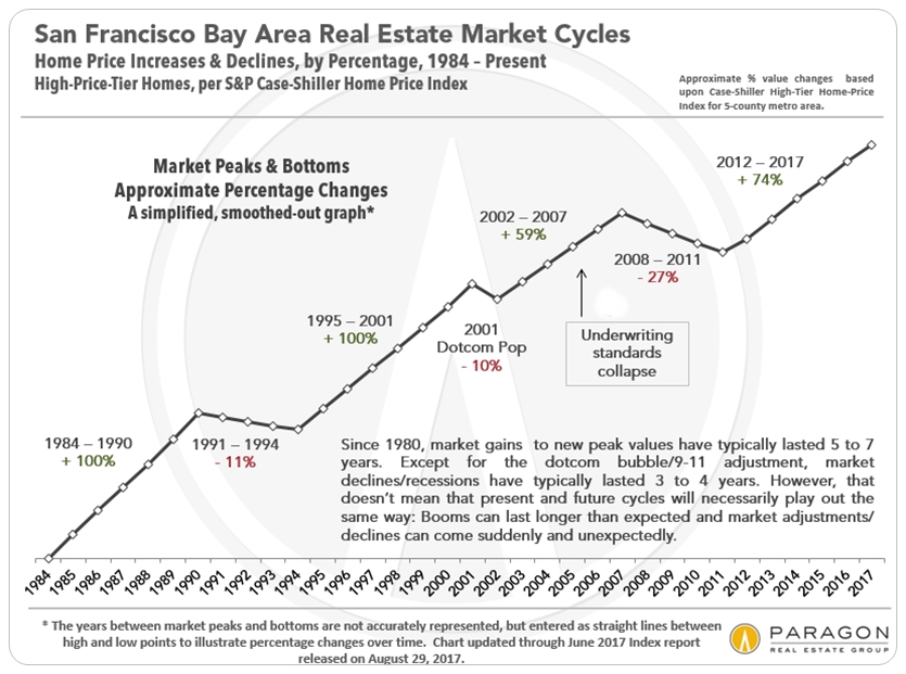 San Francisco Bay Area Home Price Cycles