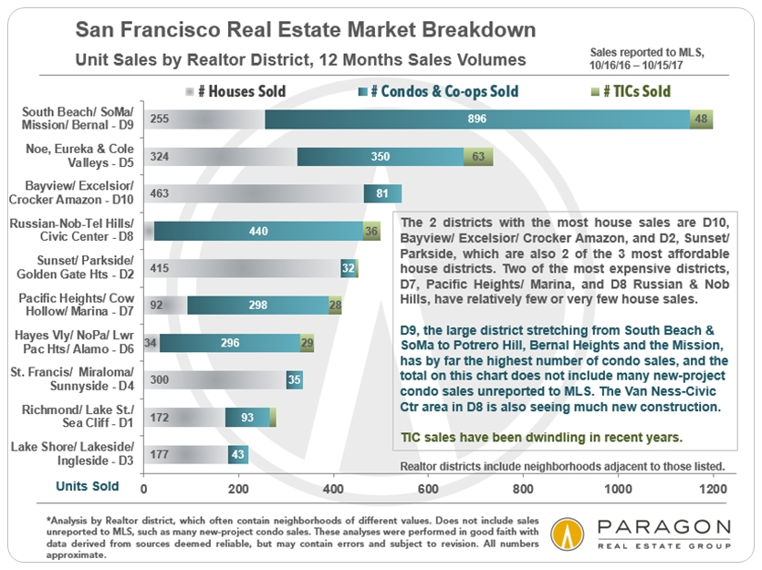 San Francisco House & Condo Sales by District