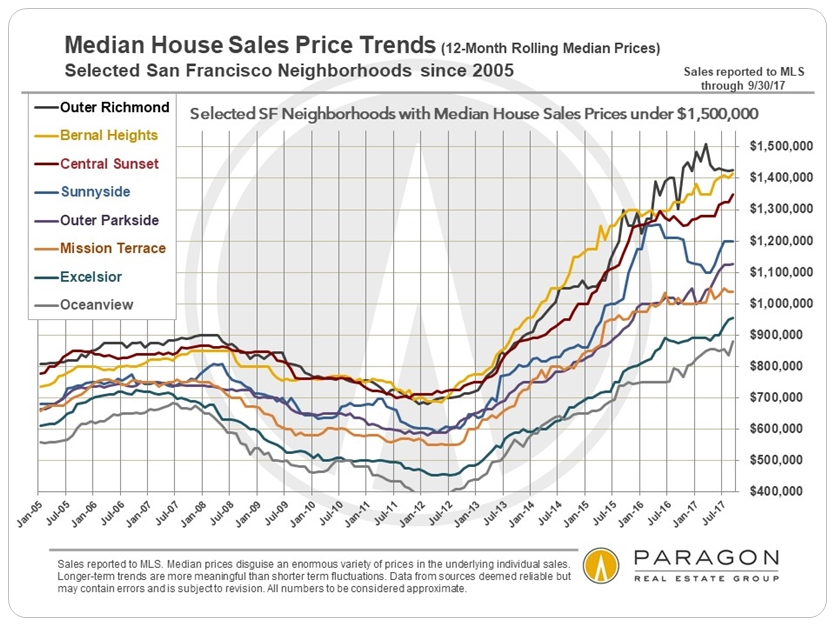 San Francisco Neighborhood More Affordable Median House Price Trends
