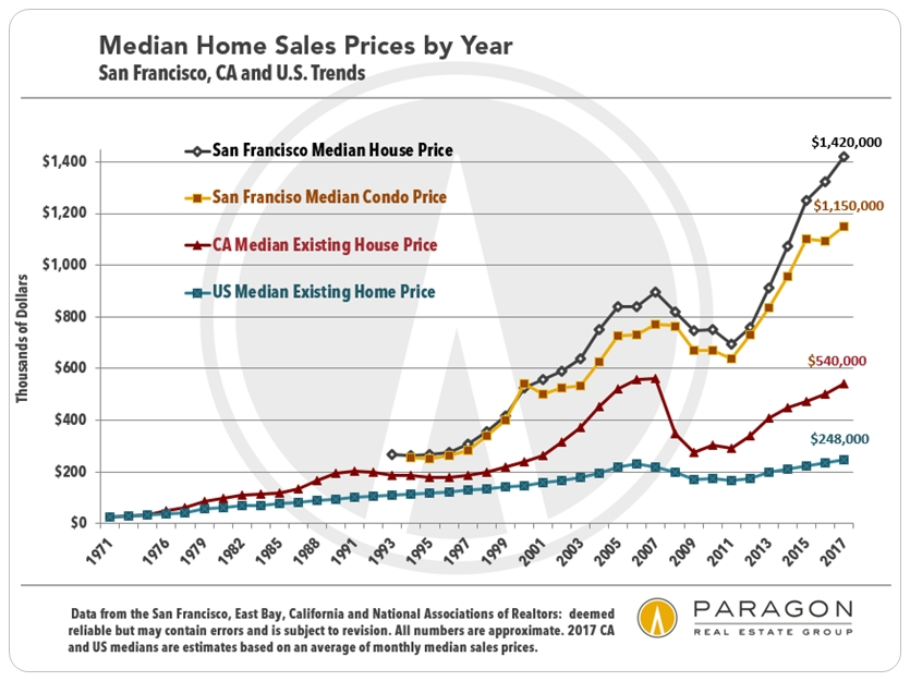 New Home Sales Charts History