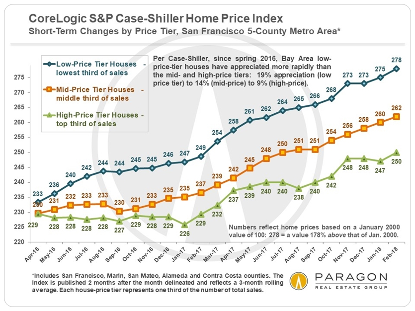 San Francisco Bay Area Sp Case Shiller Home Price Updates